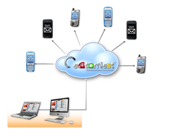 Call centers cloud computing massive SMS